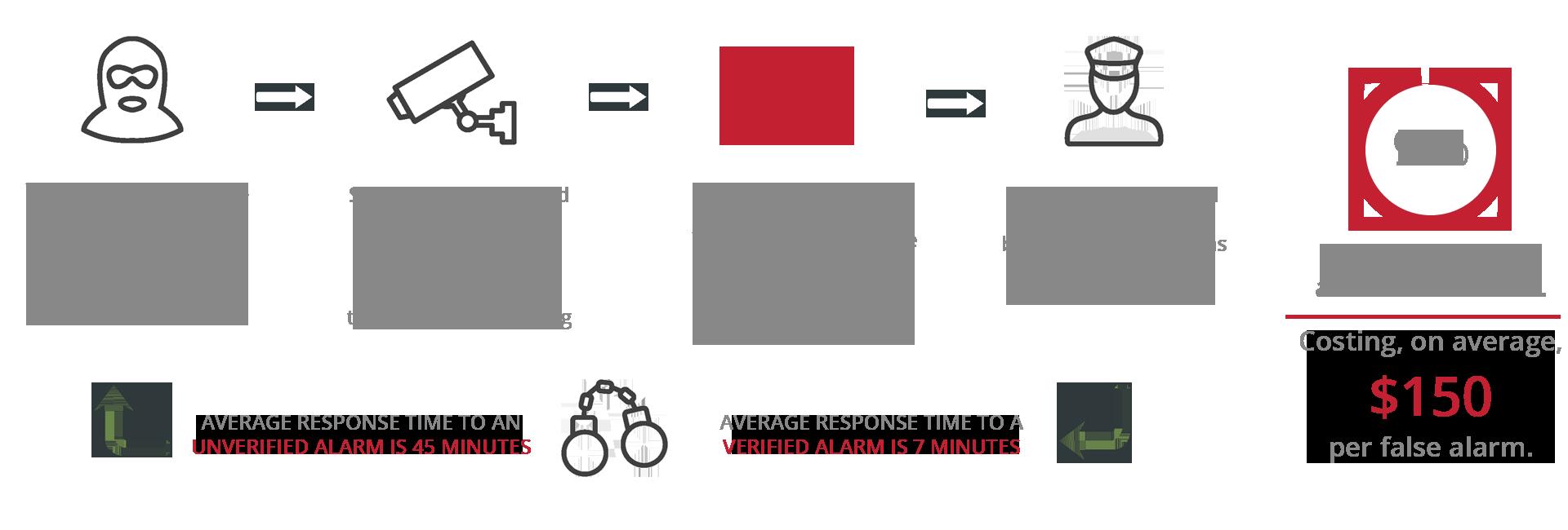 security_response_flowchart